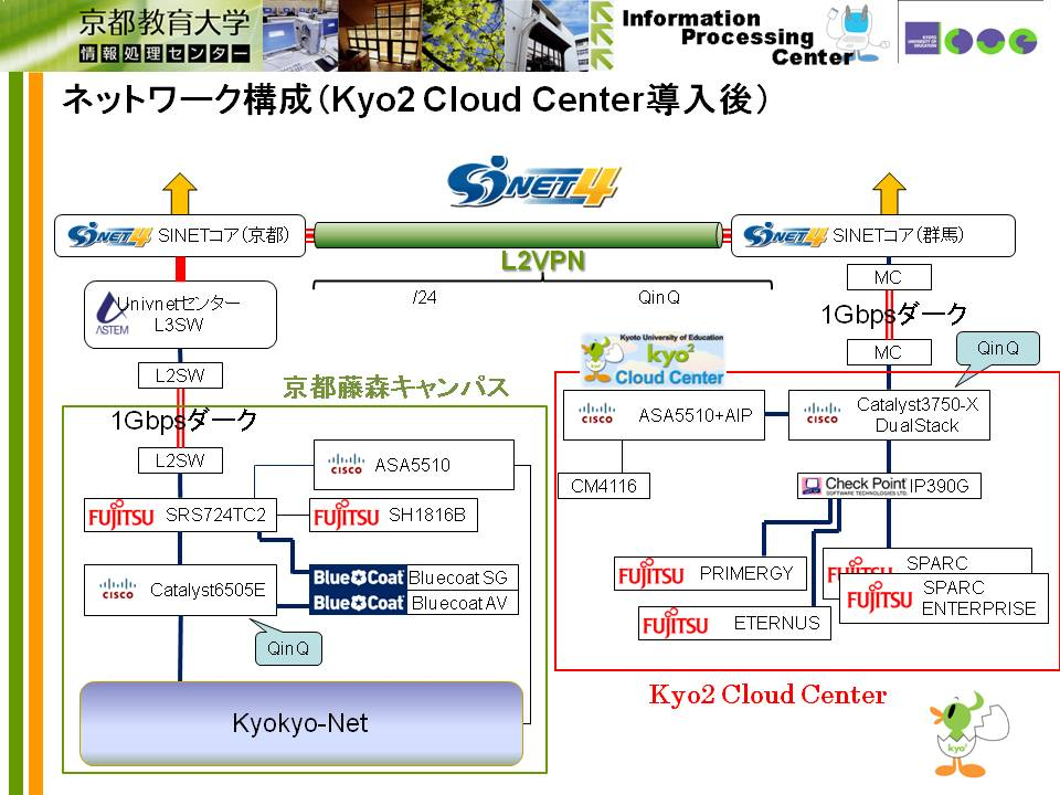 「kyo2 Cloud Center」の運用