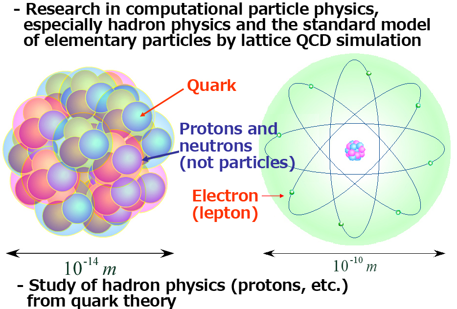 Lattice QCD Simulation in Research on Hadron Physics and the Standard Model of Elementary Particles