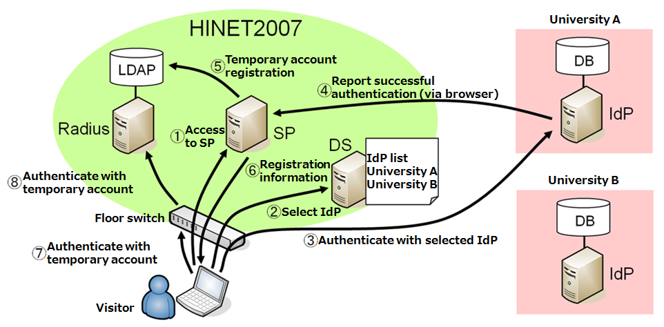 Construction and operation of a web authentication system for a campus network (HINET2007)