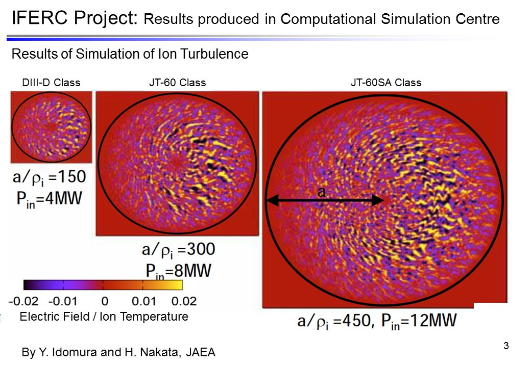 SINET Speeds Up Japan-Europe Collaboration in International Research on Nuclear Fusion