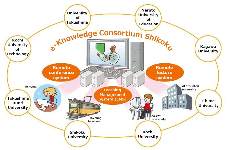 "Developing the Human Resources to Build a Better Shikoku Based on the Collective Results of the ""Knowledge of Shikoku"" Project"