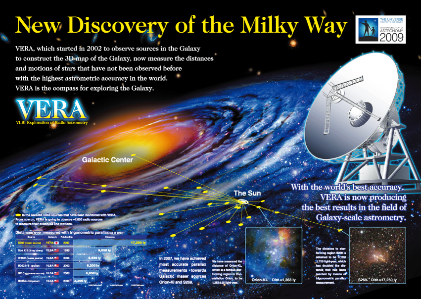 The VERA Project: Mapping our galaxy in 3D-kinematics