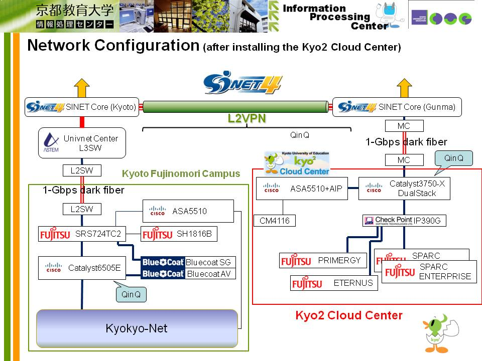 Kyo2 Cloud Center Operation