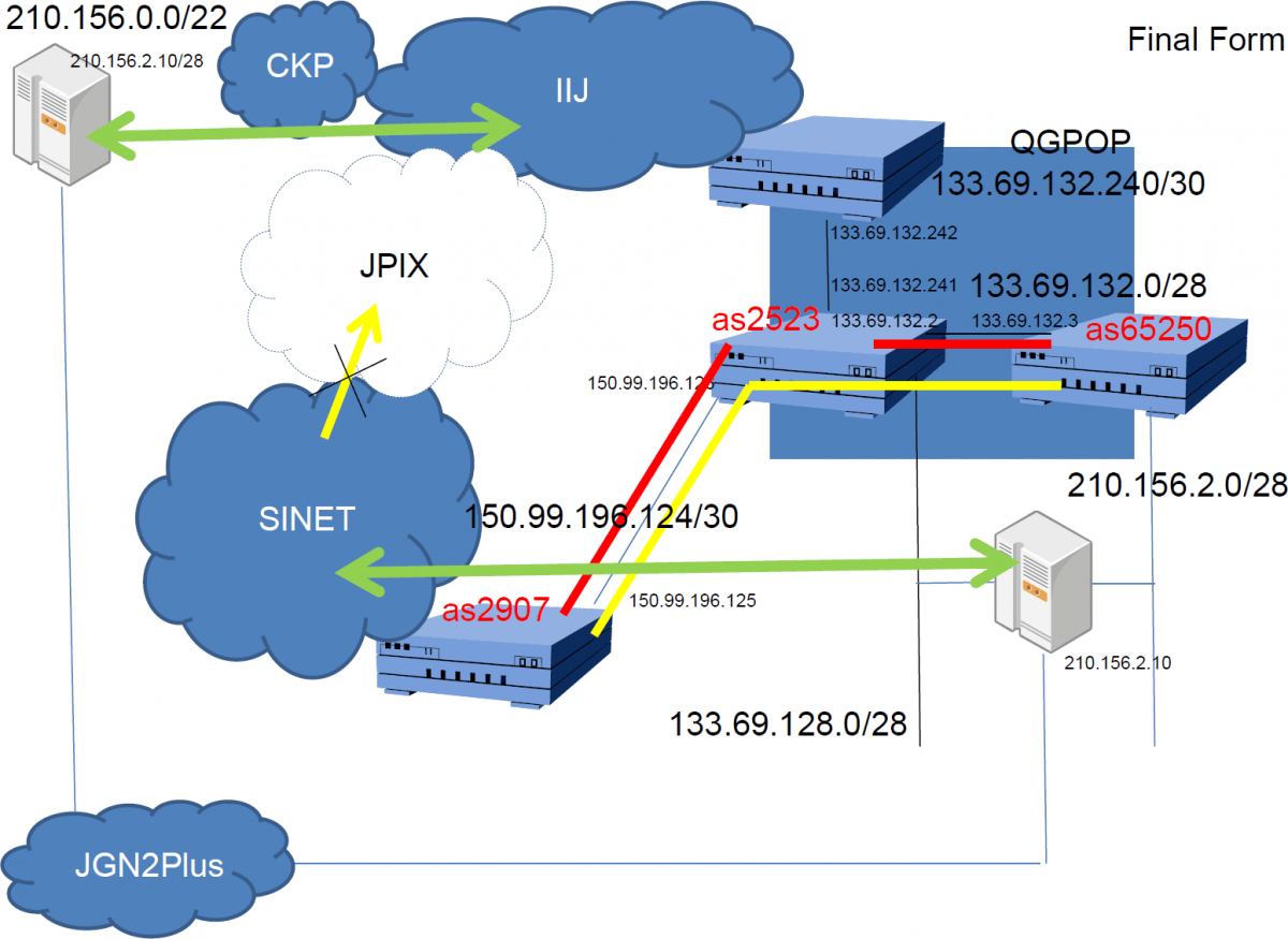 Global Load Balancing Experiments Using the SINET3 Full Route Provision Service